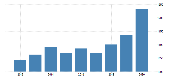 united states per capita personal consumption expenditures goods durable goods recreational goods and vehicles for vermont fed data
