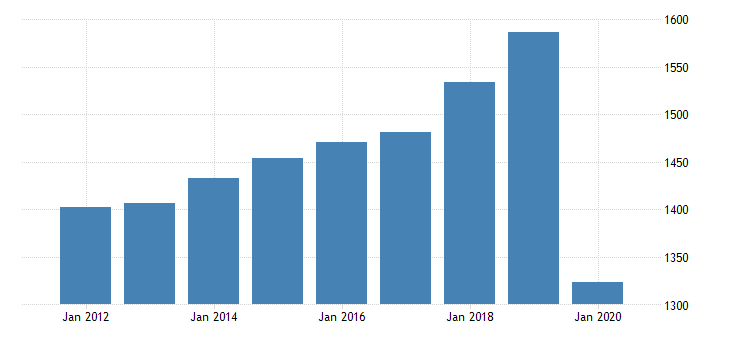 united states per capita personal consumption expenditures nondurable goods clothing and footwear for new york fed data