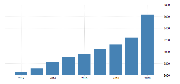 united states per capita personal consumption expenditures nondurable goods food and beverages purchased for off premises consumption for california fed data