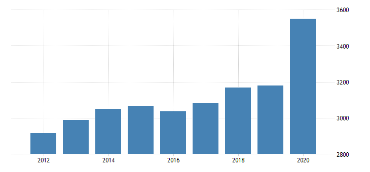 united states per capita personal consumption expenditures nondurable goods food and beverages purchased for off premises consumption for delaware fed data