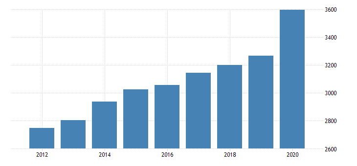 united states per capita personal consumption expenditures nondurable goods food and beverages purchased for off premises consumption for nevada fed data