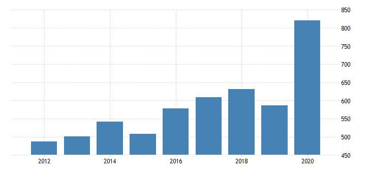 united states per capita personal consumption expenditures services final consumption expenditures of nonprofit institutions serving households for alabama fed data