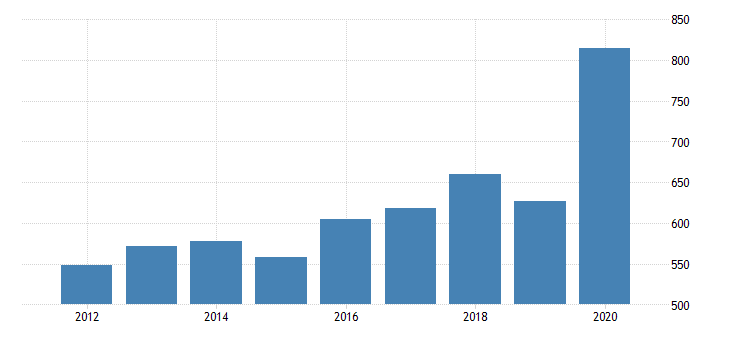 united states per capita personal consumption expenditures services final consumption expenditures of nonprofit institutions serving households for arizona fed data
