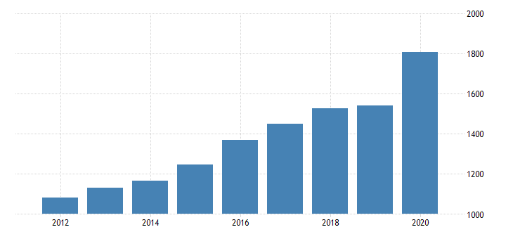 united states per capita personal consumption expenditures services final consumption expenditures of nonprofit institutions serving households for california fed data