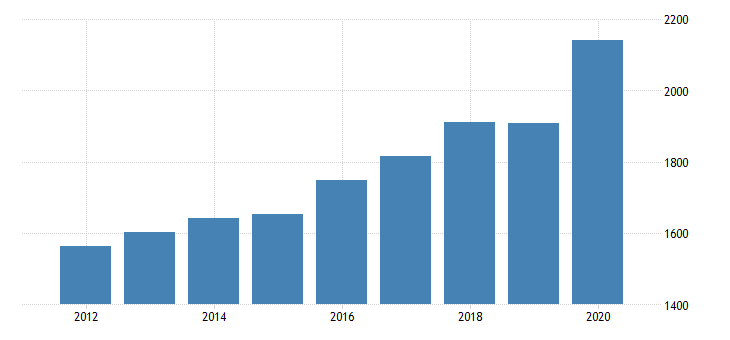 united states per capita personal consumption expenditures services final consumption expenditures of nonprofit institutions serving households for minnesota fed data