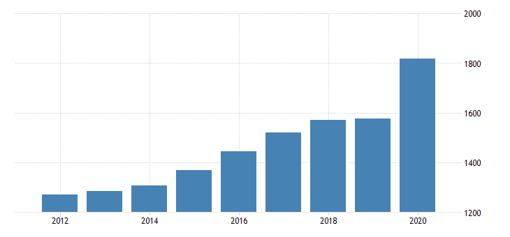 united states per capita personal consumption expenditures services final consumption expenditures of nonprofit institutions serving households for montana fed data