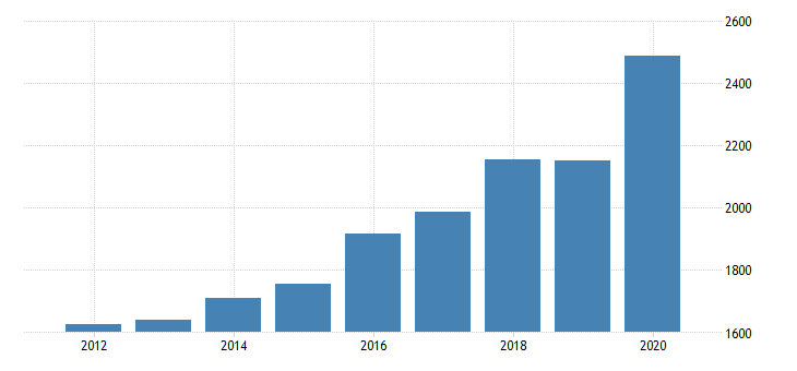 united states per capita personal consumption expenditures services final consumption expenditures of nonprofit institutions serving households for new york fed data