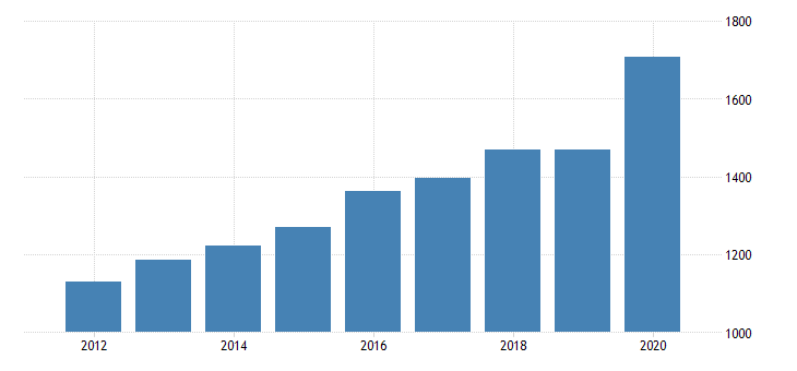 united states per capita personal consumption expenditures services final consumption expenditures of nonprofit institutions serving households for oregon fed data