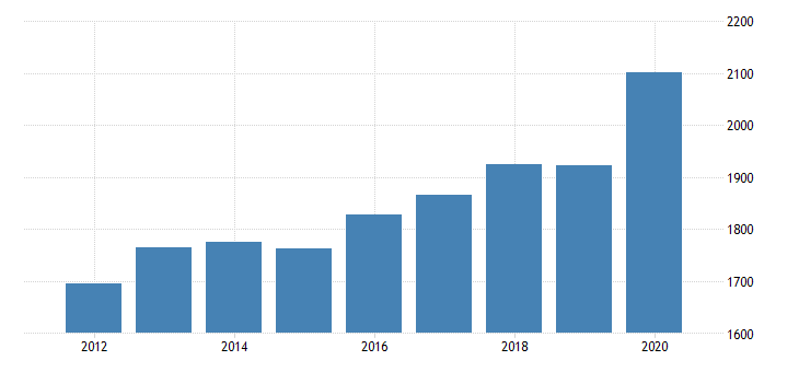 united states per capita personal consumption expenditures services final consumption expenditures of nonprofit institutions serving households for rhode island fed data