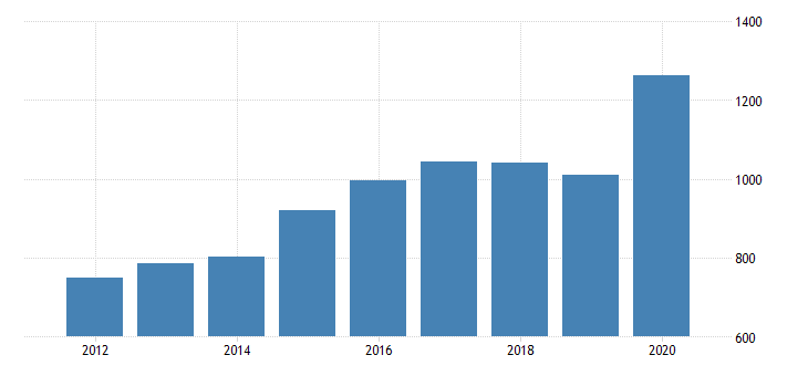 united states per capita personal consumption expenditures services final consumption expenditures of nonprofit institutions serving households for wyoming fed data