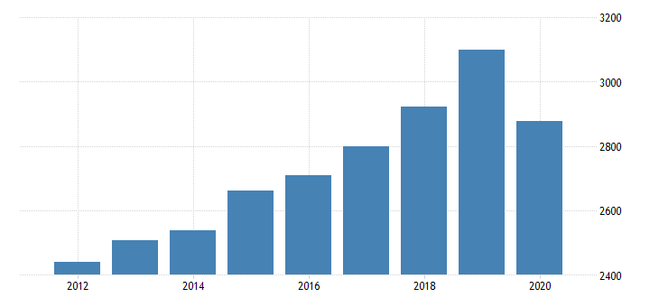 united states per capita personal consumption expenditures services final consumption expenditures of nonprofit institutions serving households less receipts from sales of goods and services by nonprofit institutions for alabama fed data