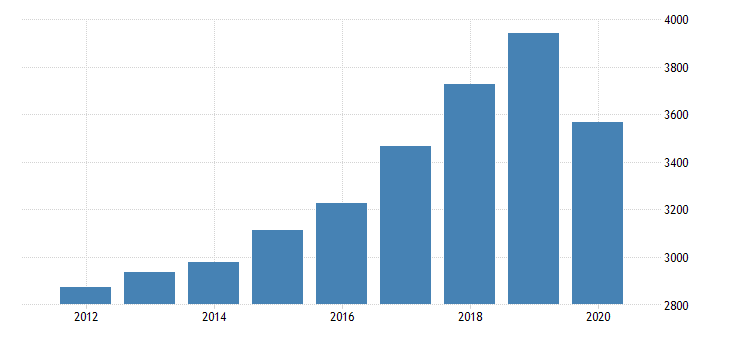 united states per capita personal consumption expenditures services final consumption expenditures of nonprofit institutions serving households less receipts from sales of goods and services by nonprofit institutions for alaska fed data