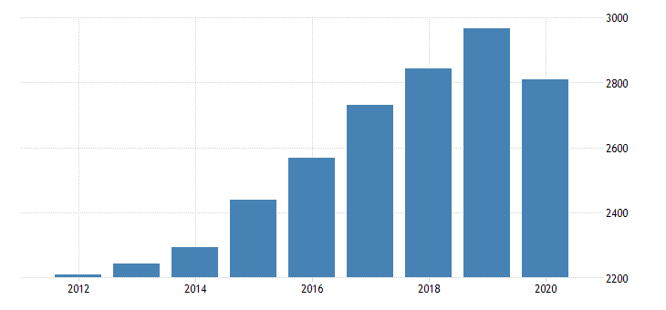 united states per capita personal consumption expenditures services final consumption expenditures of nonprofit institutions serving households less receipts from sales of goods and services by nonprofit institutions for arkansas fed data