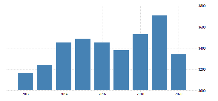 united states per capita personal consumption expenditures services final consumption expenditures of nonprofit institutions serving households less receipts from sales of goods and services by nonprofit institutions for delaware fed data