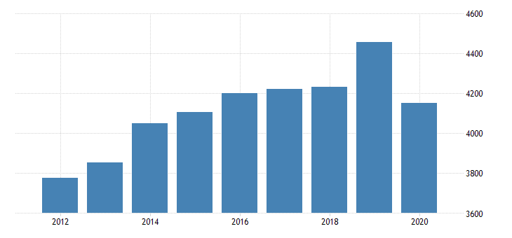 united states per capita personal consumption expenditures services final consumption expenditures of nonprofit institutions serving households less receipts from sales of goods and services by nonprofit institutions for massachusetts fed data
