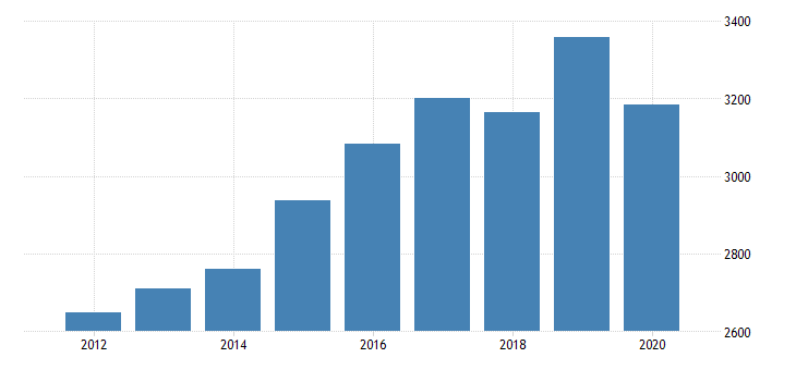 united states per capita personal consumption expenditures services final consumption expenditures of nonprofit institutions serving households less receipts from sales of goods and services by nonprofit institutions for nebraska fed data