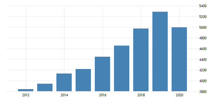united states per capita personal consumption expenditures services final consumption expenditures of nonprofit institutions serving households less receipts from sales of goods and services by nonprofit institutions for new york fed data