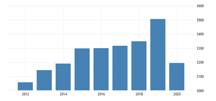 united states per capita personal consumption expenditures services final consumption expenditures of nonprofit institutions serving households less receipts from sales of goods and services by nonprofit institutions for rhode island fed data