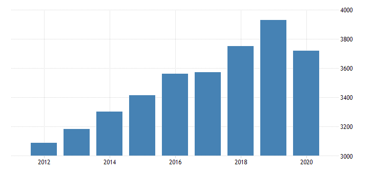 united states per capita personal consumption expenditures services final consumption expenditures of nonprofit institutions serving households less receipts from sales of goods and services by nonprofit institutions for vermont fed data