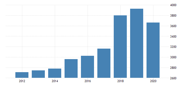 united states per capita personal consumption expenditures services final consumption expenditures of nonprofit institutions serving households less receipts from sales of goods and services by nonprofit institutions for wyoming fed data