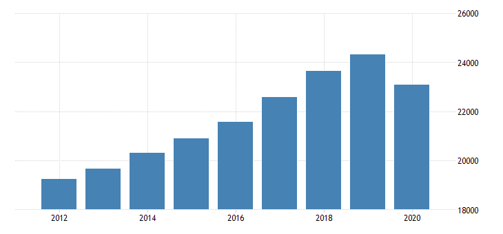 united states per capita personal consumption expenditures services household consumption expenditures for services for indiana fed data