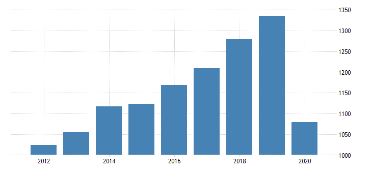 united states per capita personal consumption expenditures services transportation services for nebraska fed data