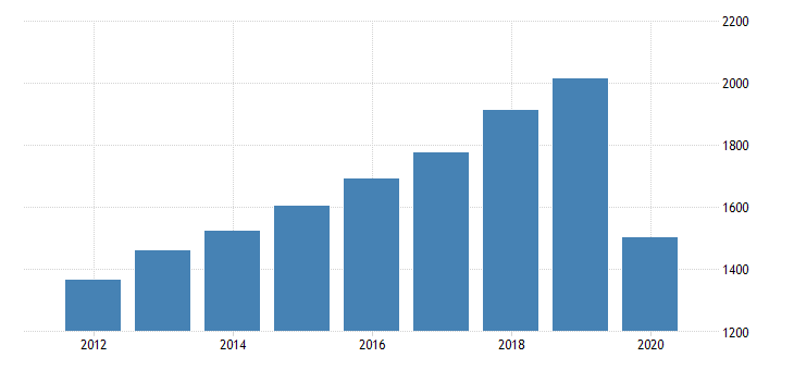 united states per capita personal consumption expenditures services transportation services for rhode island fed data