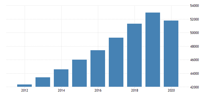 united states per capita personal consumption expenditures total for new hampshire fed data