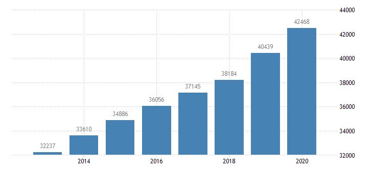 united states per capita personal income in auburn opelika al msa $ a na fed data