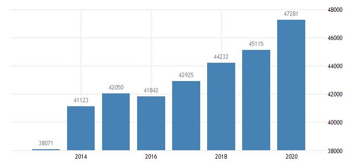 united states per capita personal income in beaumont port arthur tx msa $ a na fed data
