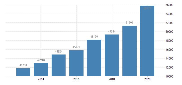 united states per capita personal income in buffalo niagara falls ny msa $ a na fed data