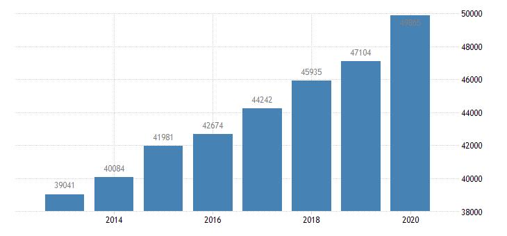 united states per capita personal income in chattanooga tn ga msa $ a na fed data