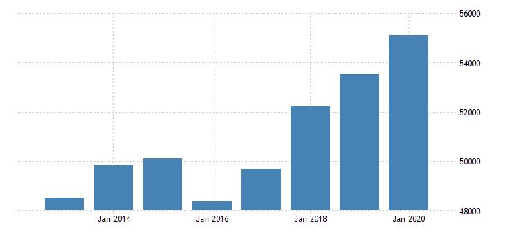 united states per capita personal income in cheyenne wy msa $ a na fed data