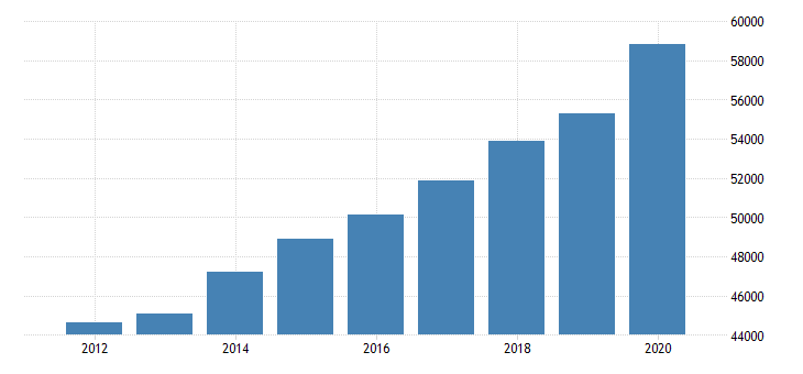 united states per capita personal income in cleveland elyria mentor oh msa $ a na fed data