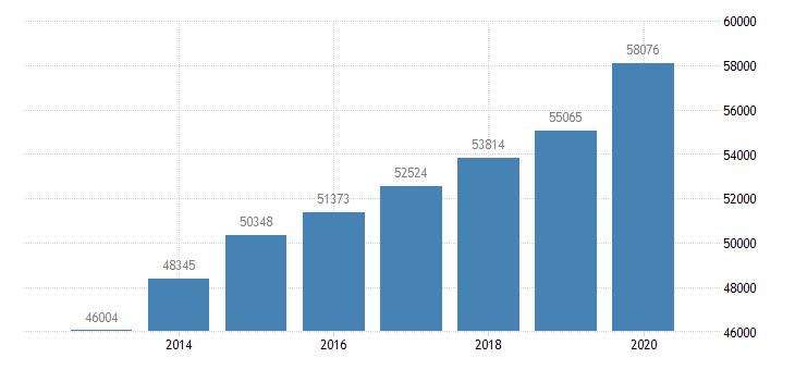 united states per capita personal income in des moines west des moines ia msa $ a na fed data