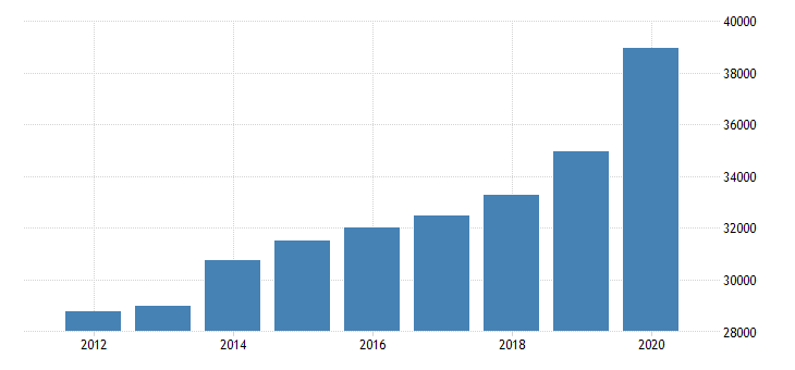 united states per capita personal income in grayson county ky fed data