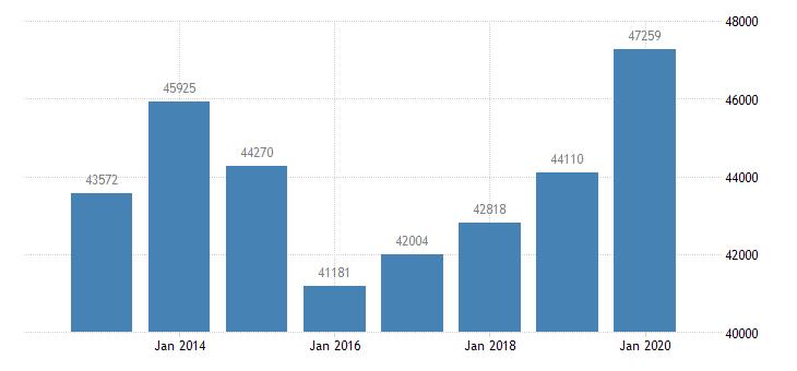 united states per capita personal income in houma bayou cane thibodaux la msa $ a na fed data