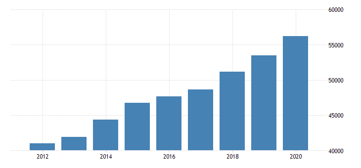 united states per capita personal income in iredell county nc fed data