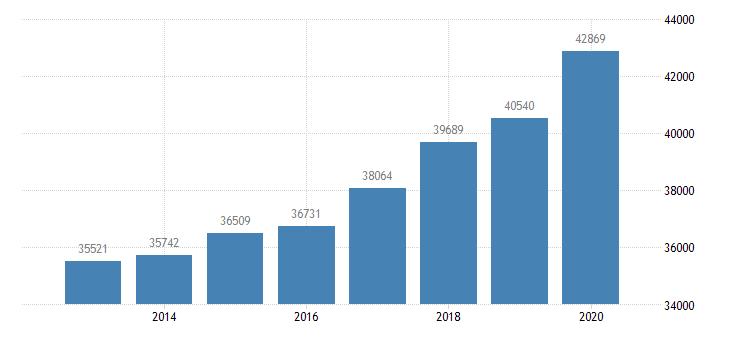 united states per capita personal income in kingsport bristol bristol tn va msa $ a na fed data