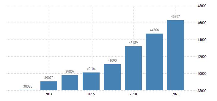 united states per capita personal income in lubbock tx msa $ a na fed data