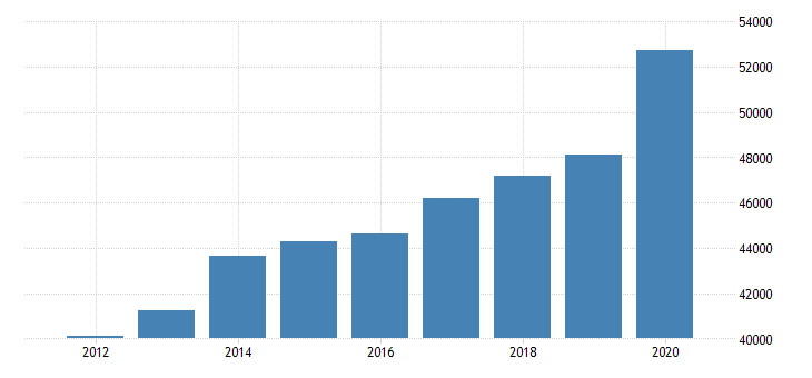 united states per capita personal income in otter tail county mn fed data