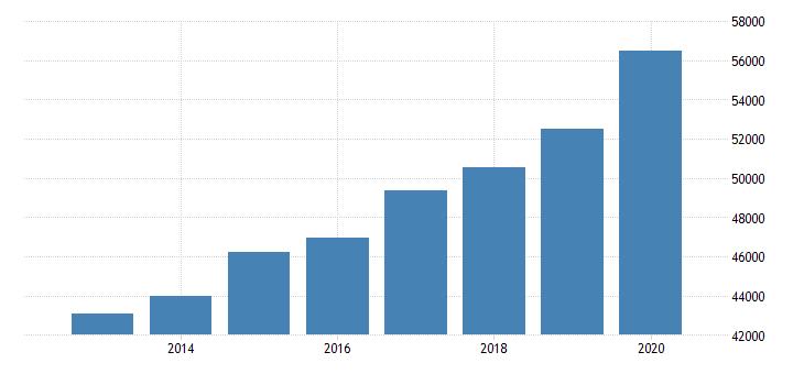 united states per capita personal income in rochester ny msa $ a na fed data