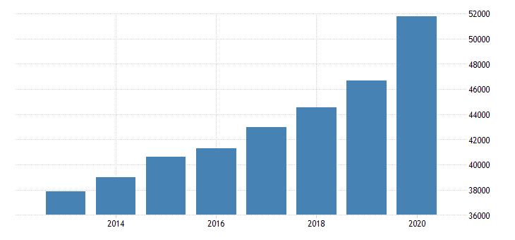 united states per capita personal income in walla walla wa msa fed data