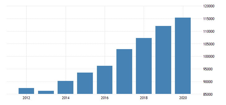 united states per capita personal income in westchester county ny fed data