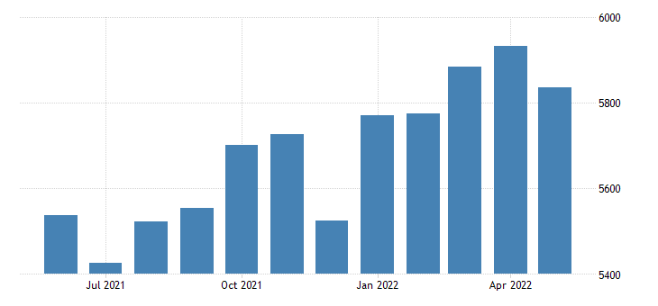 united states personal consumption expenditures goods bil of $ m saar fed data