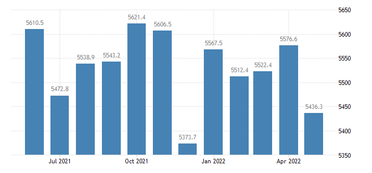 united states personal consumption expenditures goods bil of chained 2005 $ m saar fed data