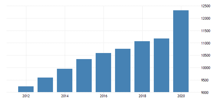 united states personal consumption expenditures goods durable goods for arkansas fed data