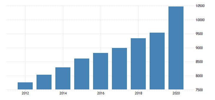 united states personal consumption expenditures goods durable goods for nebraska fed data