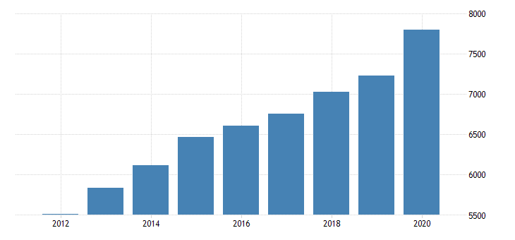 united states personal consumption expenditures goods durable goods for new hampshire fed data