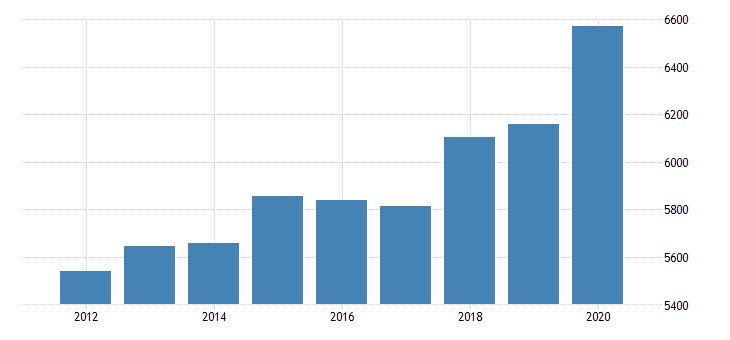 united states personal consumption expenditures goods durable goods for west virginia fed data
